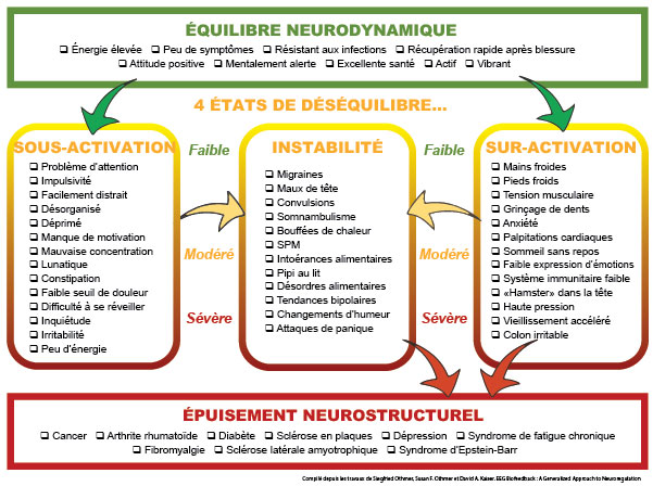Biocharte des conditions secondaires